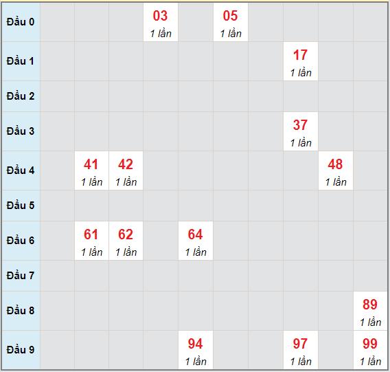 Bạch thủ rơi 3 ngày lô XSKH 9/5/2021