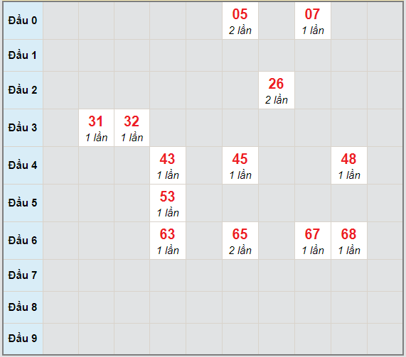 Bạch thủ rơi 3 ngày lô XSDLK 11/5/2021