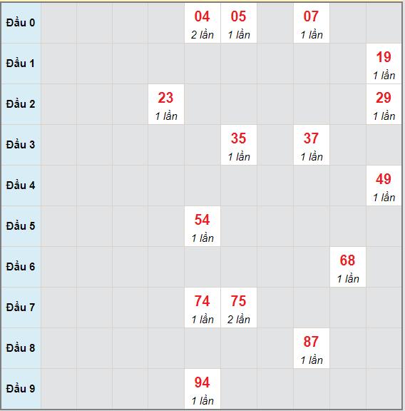 Bạch thủ rơi 3 ngày lô XSDNG 12/5/2021