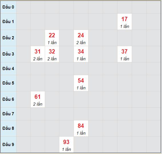 Bạch thủ rơi 3 ngày lô XSQT 13/5/2021