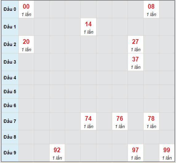 Bạch thủ rơi 3 ngày lô XSGL 14/5/2021