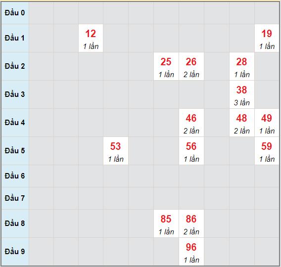 Bạch thủ rơi 3 ngày lô XSDLK 25/5/2021