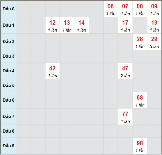 Bạch thủ rơi 3 ngày lô XSDNG 19/5/2021