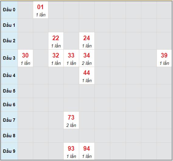 Bạch thủ rơi 3 ngày lô XSQT 27/5/2021