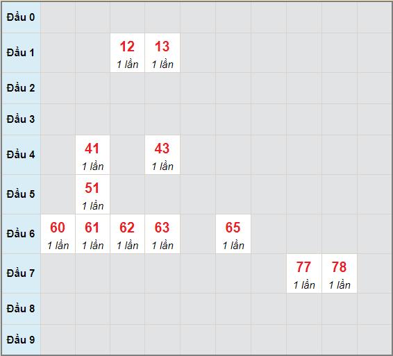 Bạch thủ rơi 3 ngày lô XSGL 28/5/2021