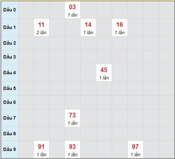 Bạch thủ rơi 3 ngày lô XSQNG 22/5/2021