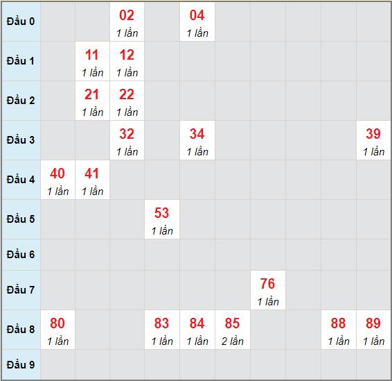 Bạch thủ rơi 3 ngày lô XSDNG 26/5/2021