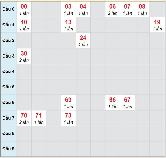 Bạch thủ rơi 3 ngày lô XSQB 19/11/2020