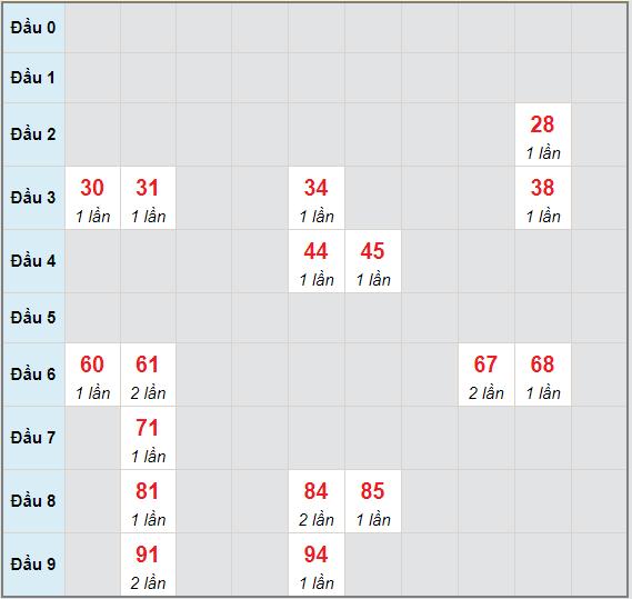 Bạch thủ rơi 3 ngày lô XSPY 31/5/2021