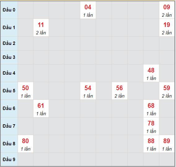 Bạch thủ rơi 3 ngày lô XSDLK 8/6/2021