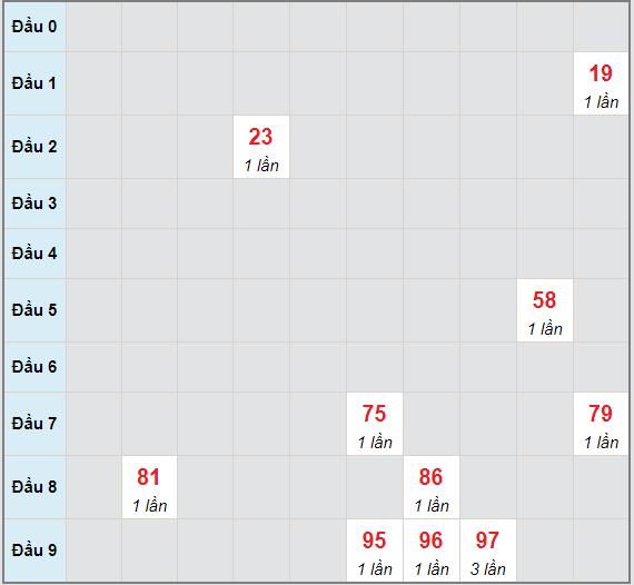 Bạch thủ rơi 3 ngày lô XSDNG 2/6/2021