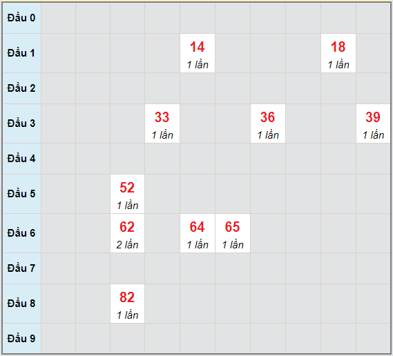 Bạch thủ rơi 3 ngày lô XSQT 3/6/2021