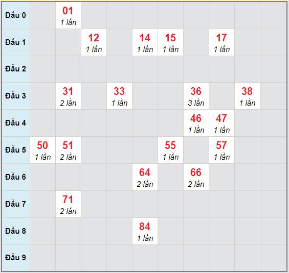 Bạch thủ rơi 3 ngày lô XSNT 20/11/2020