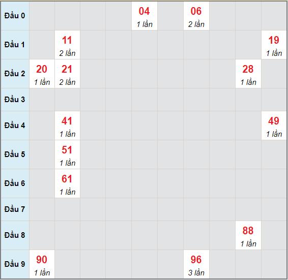 Bạch thủ rơi 3 ngày lô XSQNG 5/6/2021