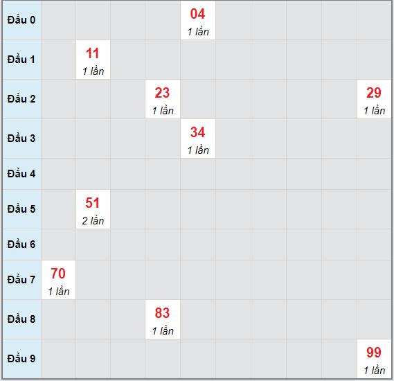 Bạch thủ rơi 3 ngày lô XSKH 6/6/2021