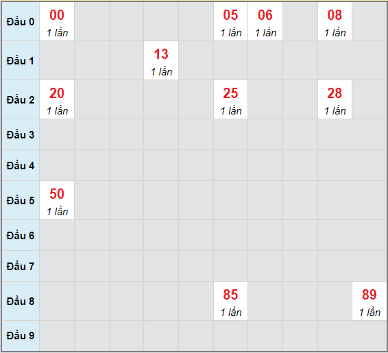 Bạch thủ rơi 3 ngày lô XSDNG 9/6/2021