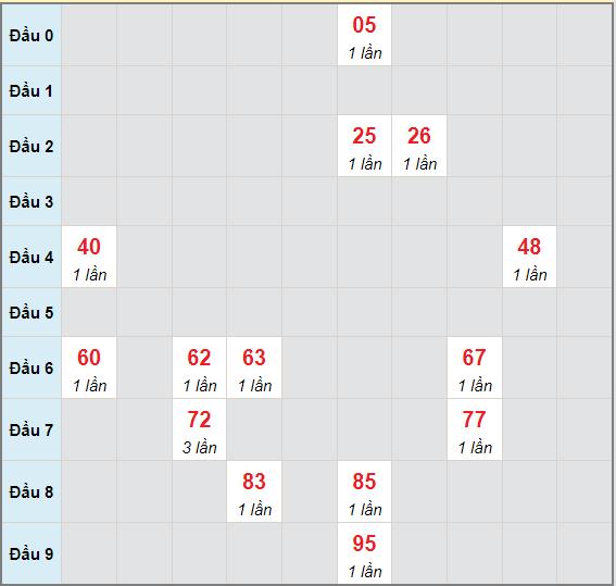 Bạch thủ rơi 3 ngày lô XSBDI 10/6/2021