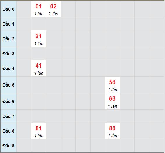 Bạch thủ rơi 3 ngày lô XSKH 13/6/2021