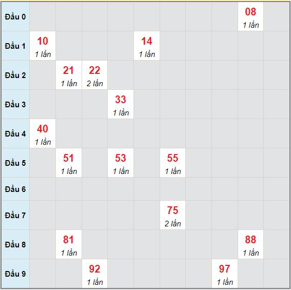 Bạch thủ rơi 3 ngày lô XSTTH 14/6/2021