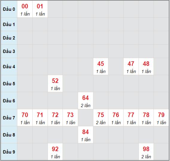 Bạch thủ rơi 3 ngày lô XSDLK 15/6/2021
