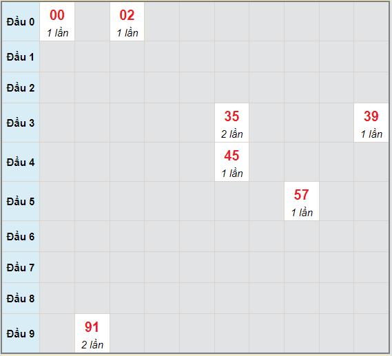 Bạch thủ rơi 3 ngày lô XSDNG 23/6/2021