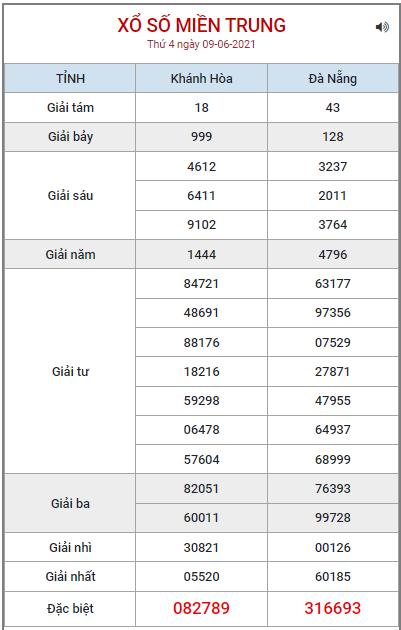 Bảng kết quả XSMT ngày 9/6/2021