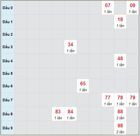Bạch thủ rơi 3 ngày lô XSGL 18/6/2021