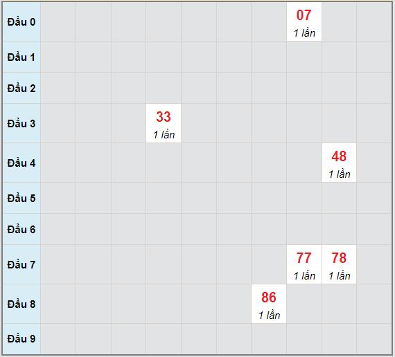 Bạch thủ rơi 3 ngày lô XSQNG 19/6/2021