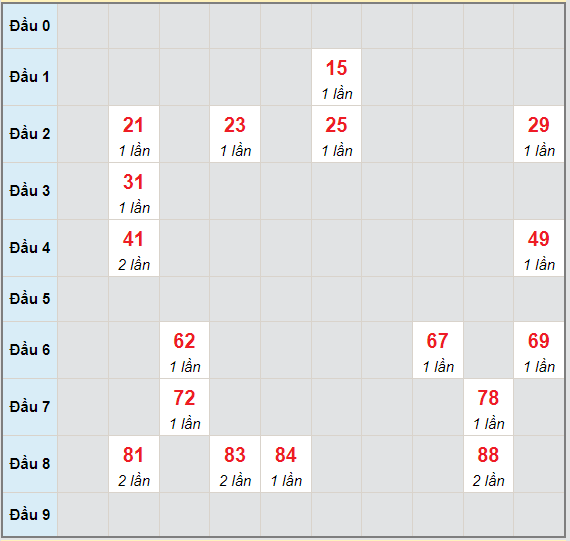Bạch thủ rơi 3 ngày lô XSDLK 22/6/2021