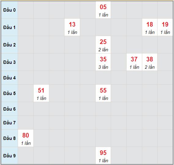 Bạch thủ rơi 3 ngày lô XSGL 25/6/2021
