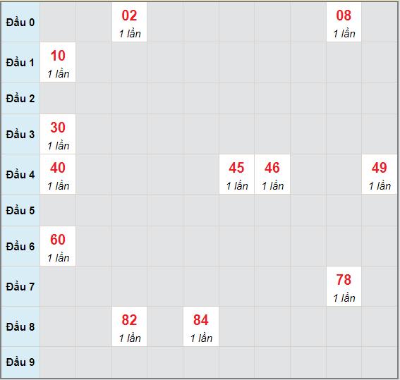 Bạch thủ rơi 3 ngày lô XSQNG 26/6/2021