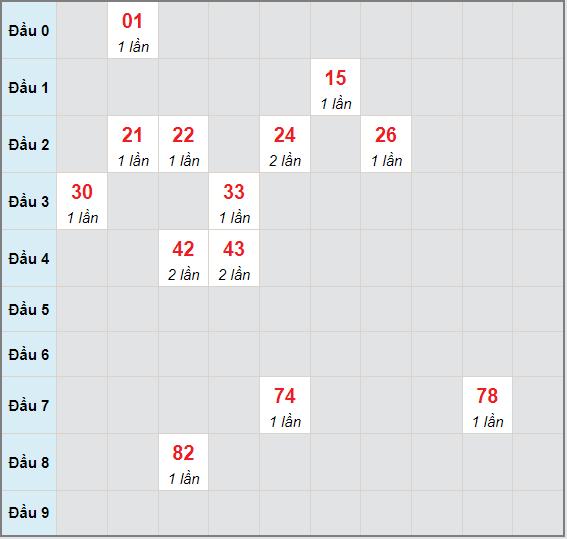 Bạch thủ rơi 3 ngày lô XSDLK 29/6/2021