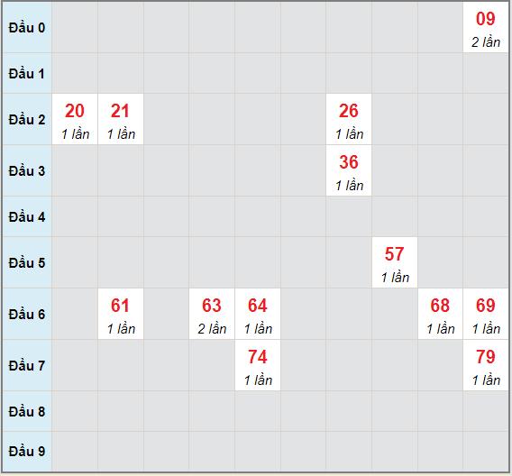 Bạch thủ rơi 3 ngày lô XSDNG 30/6/2021
