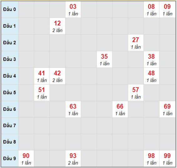   Bạch thủ rơi 3 ngày lô XSQNM 24/11/2020  