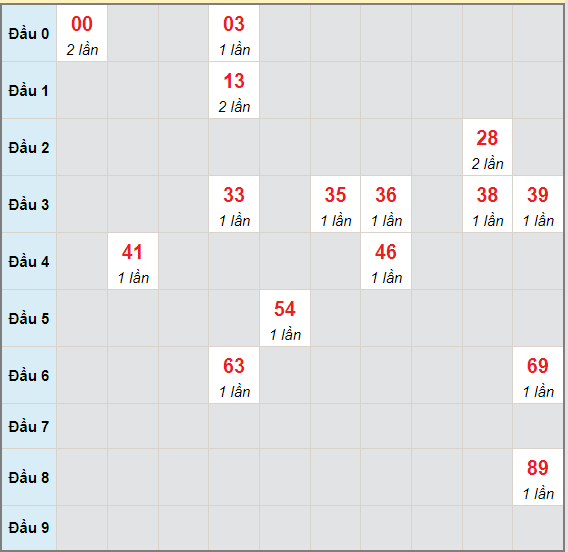 Bạch thủ rơi 3 ngày lô XSQT 1/7/2021