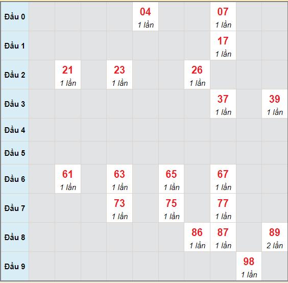 Bạch thủ rơi 3 ngày lô XSGL 2/7/2021
