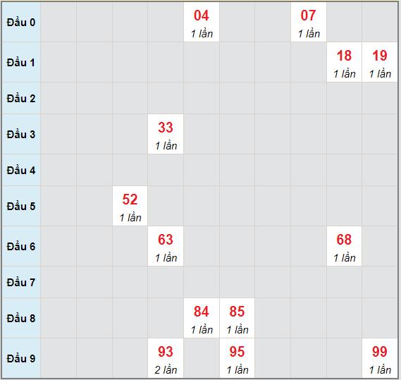 Bạch thủ rơi 3 ngày lô XSKH 4/7/2021