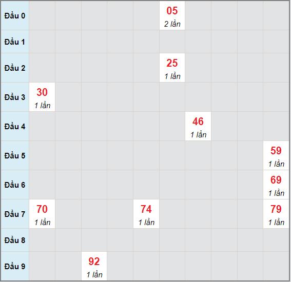Bạch thủ rơi 3 ngày lô XSDLK 6/7/2021