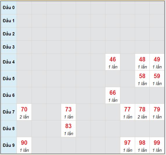 Bạch thủ rơi 3 ngày lô XSDNG 7/7/2021