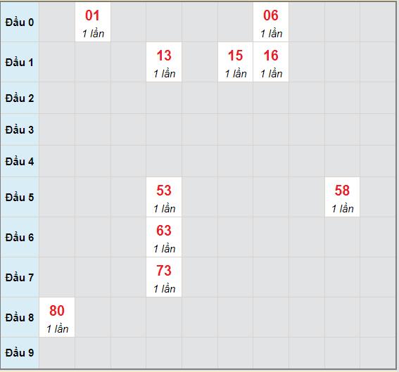 Bạch thủ rơi 3 ngày lô XSQB 8/7/2021