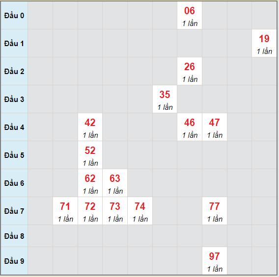 Bạch thủ rơi 3 ngày lô XSGL 9/7/2021