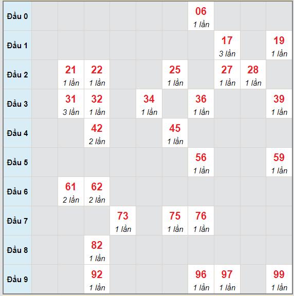 Bạch thủ rơi 3 ngày lô XSKH 25/8/2021