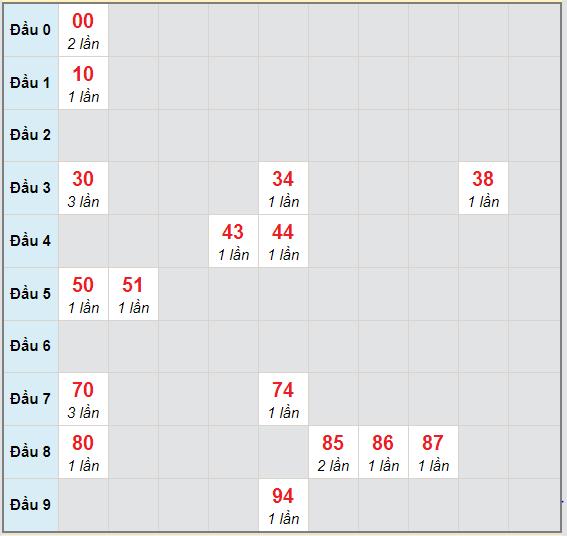 Bạch thủ rơi 3 ngày lô XSQB 26/11/2020