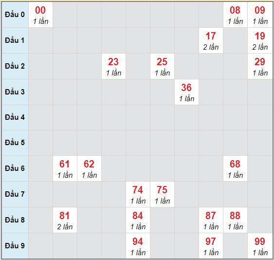 Bạch thủ rơi 3 ngày lô XS Kon Tum 29/11/2020