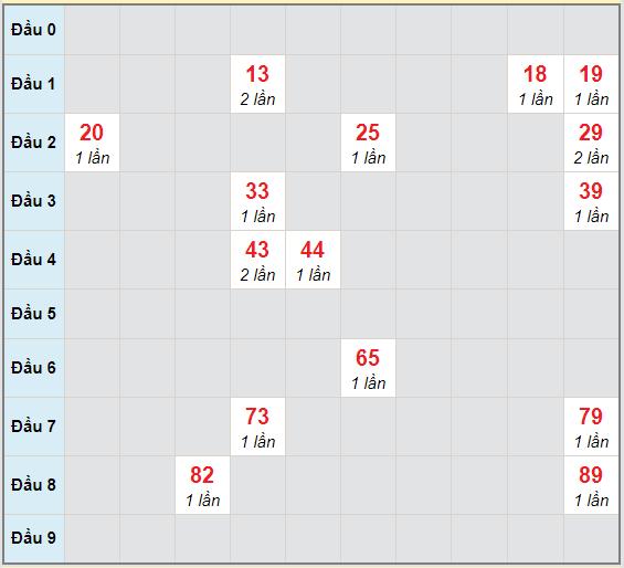 Bạch thủ rơi 3 ngày lô XSKH 2/12/2020