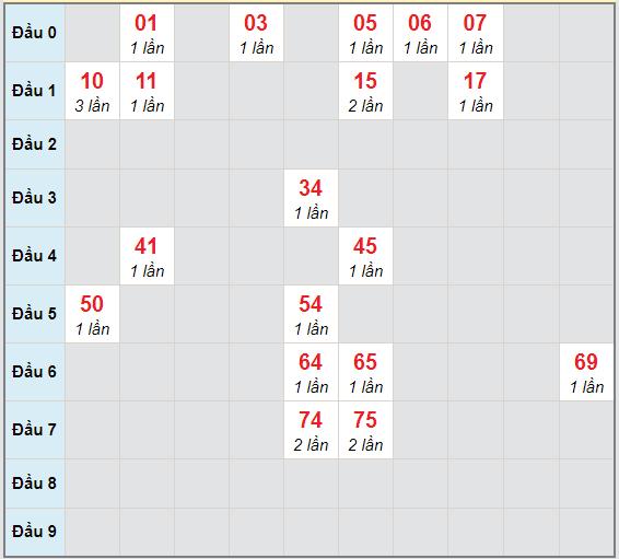 Bạch thủ rơi 3 ngày lô XS Kon Tum 6/12/2020