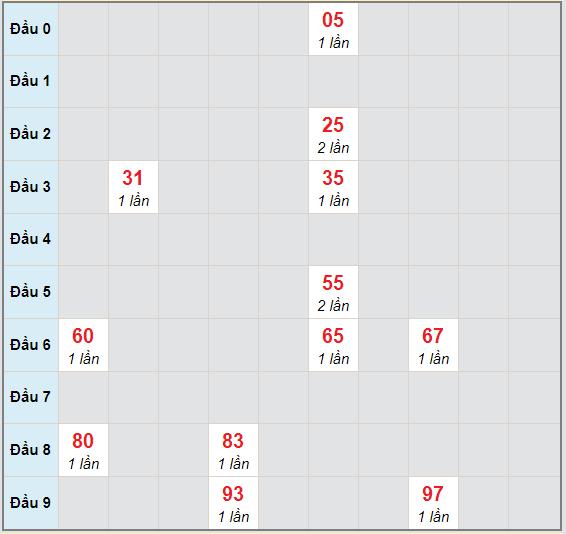 Bạch thủ rơi 3 ngày lô XSNT 30/10/2020