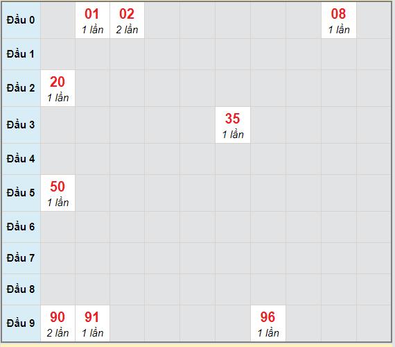 Bạch thủ rơi 3 ngày lô XSQT 10/12/2020