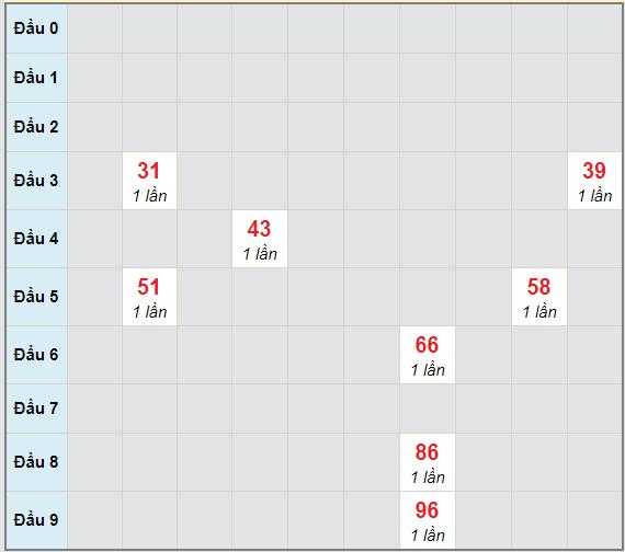 Bạch thủ rơi 3 ngày lô XSNT 11/12/2020