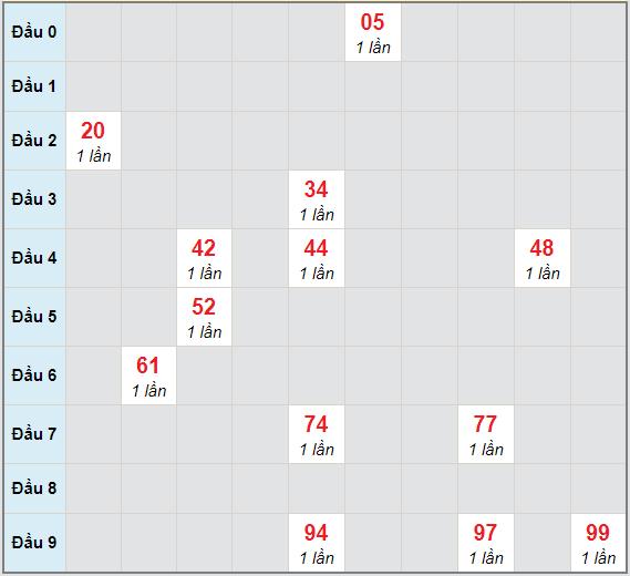 Bạch thủ rơi 3 ngày lô XSKH 16/12/2020